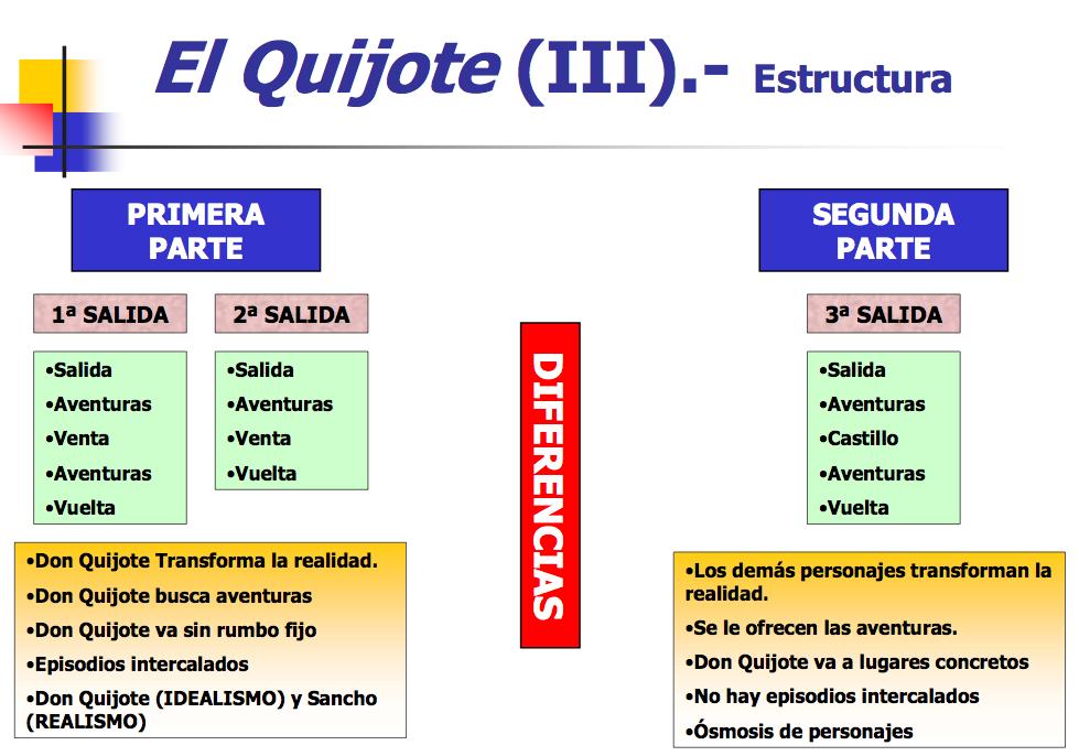 Claves Del Quijote Lenguas Y Literaturas