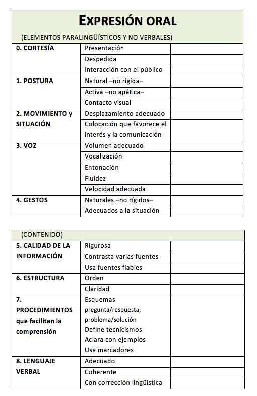 Tabla de valoración de la expresión oral
