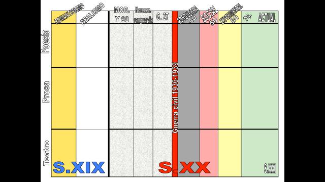 cronologicc81a-literatura-esp-4c2baeso