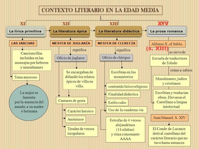 contexto-literario-edad-media