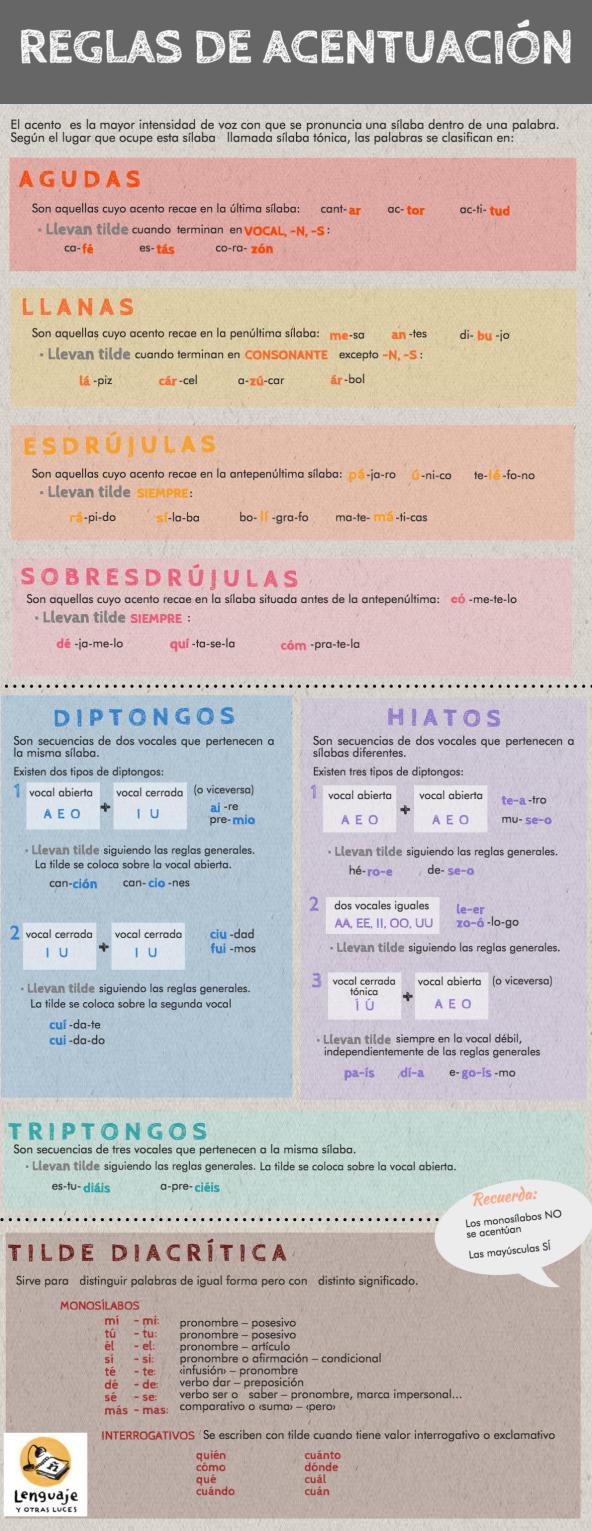acentuacion-en-espanol