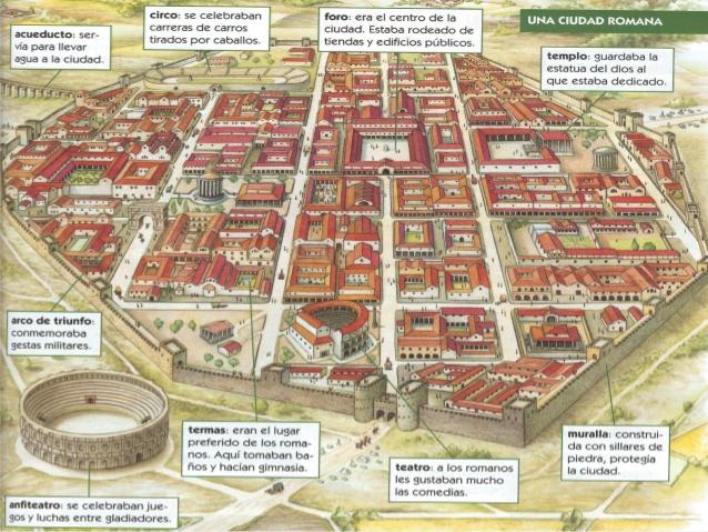 Ilustración de una ciudad romana tomada de El arte romano: arquitectura